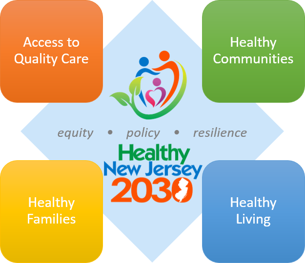 HNJ2030 Topic Areas graphic